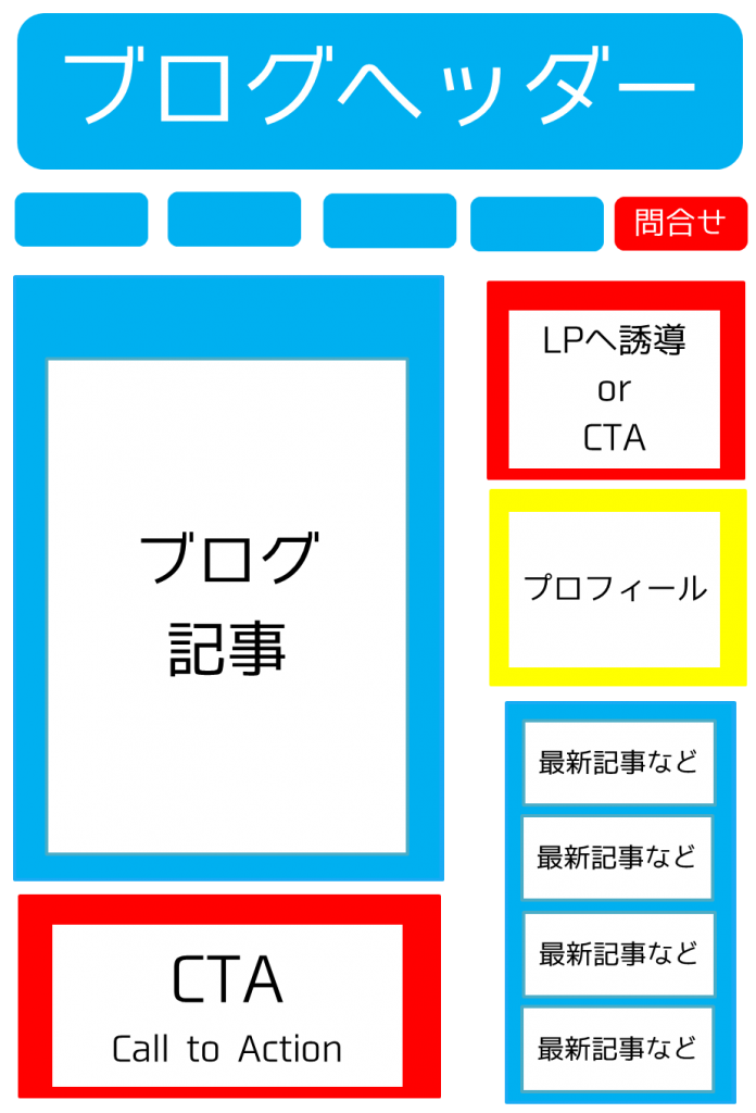 blogincome記事1
