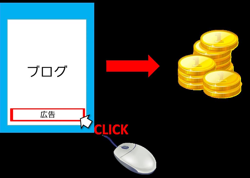 blogincome記2