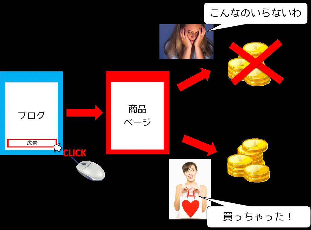 blogincome記3