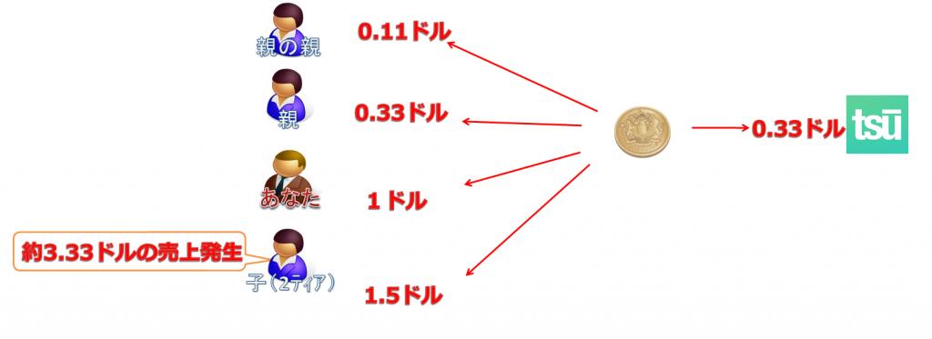 tsūの報酬の仕組み