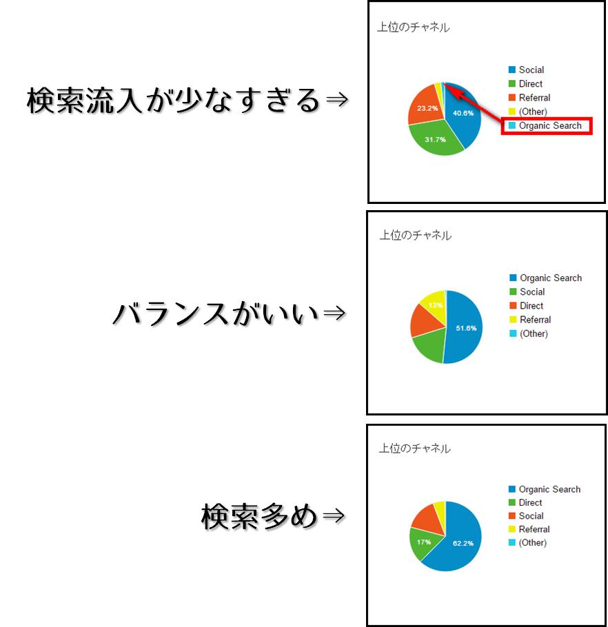 流入元グラフ