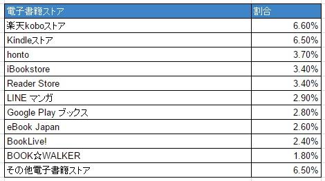 電子書籍ストアシェア表