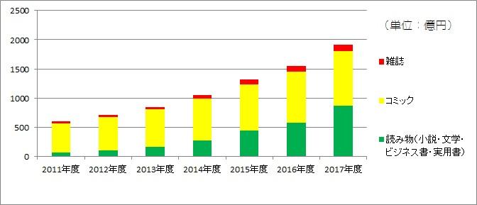 電子書籍市場グラフ