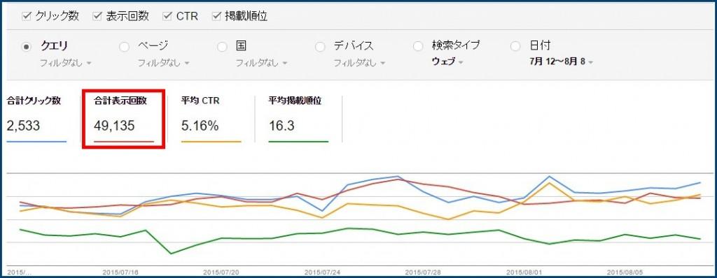 検索アナリティクスのグラフ(合計表示回数)