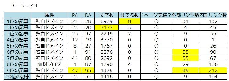 キーワード調査1