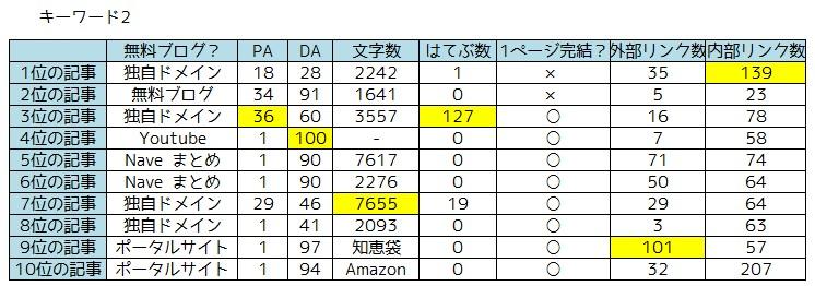 キーワード調査2