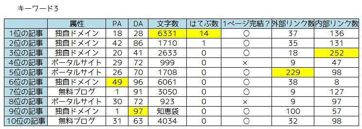 キーワード調査3