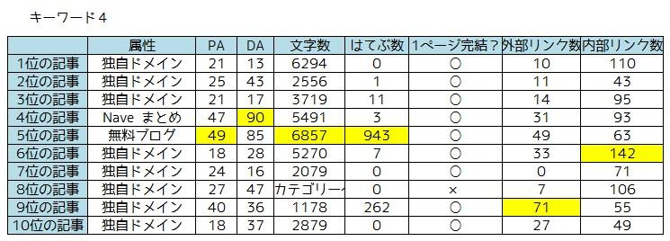 キーワード調査4