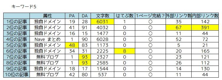 キーワード調査5