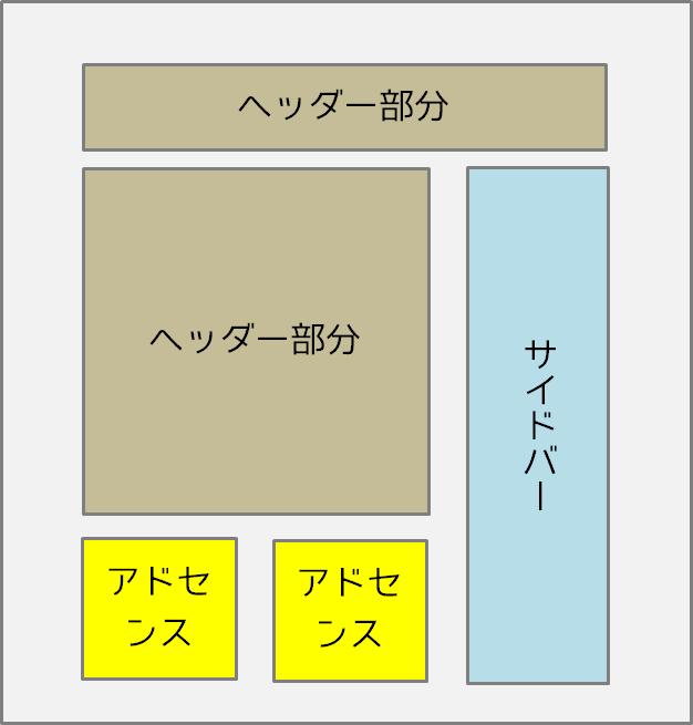 STINGER5通常のアドセンスの配置横並び
