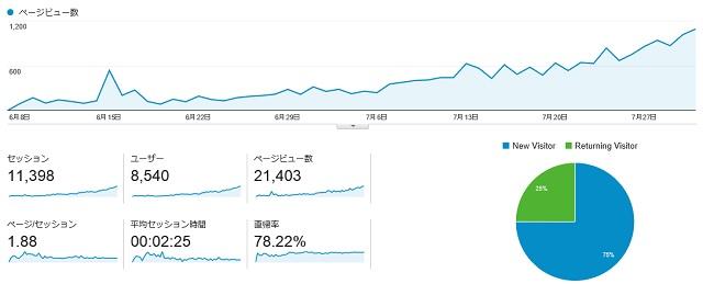 6月~7月までのPVグラフ