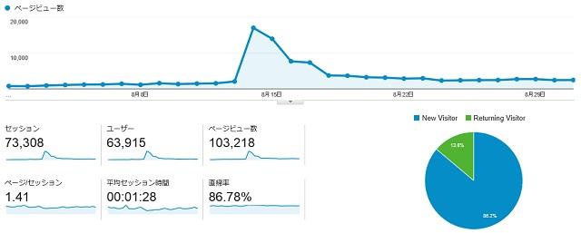 8月のPV数のグラフ