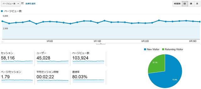 9月のPV数のグラフ
