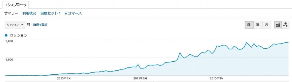 オーガニック検索のグラフ