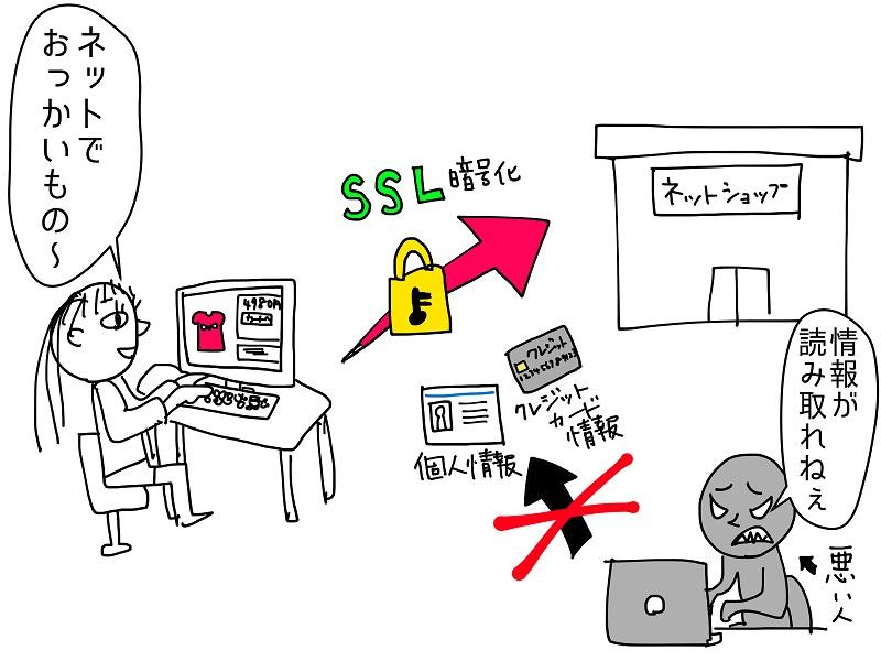 ネットショッピング安全
