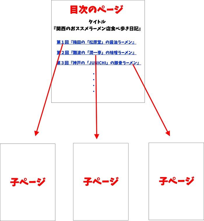 目次ページと子ページ