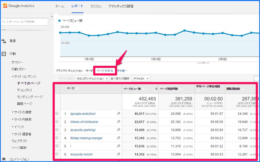 Googleアナリティクスの行動分析4