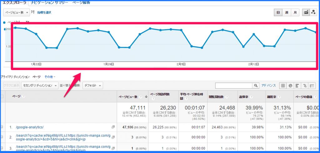 Googleアナリティクスの行動分析8