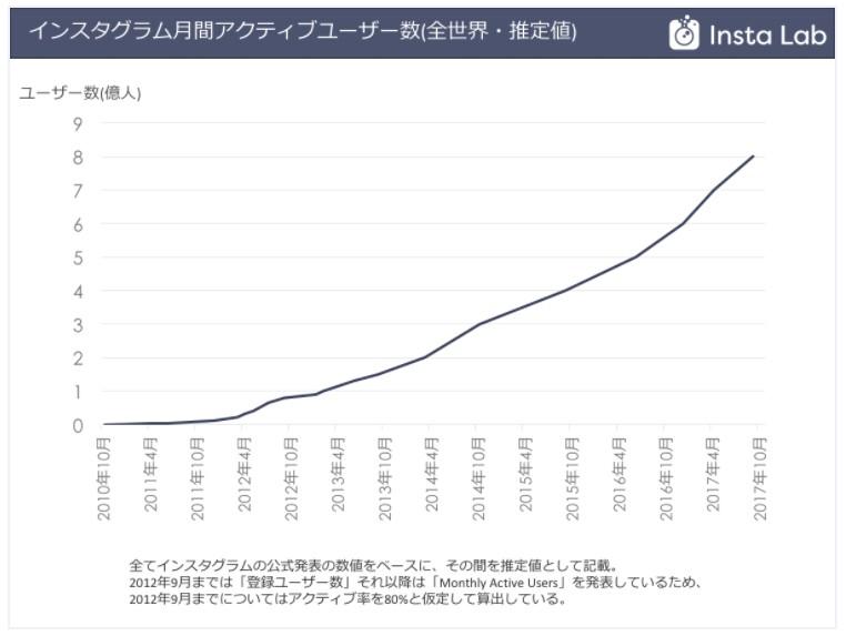 インスタのユーザー数の推移