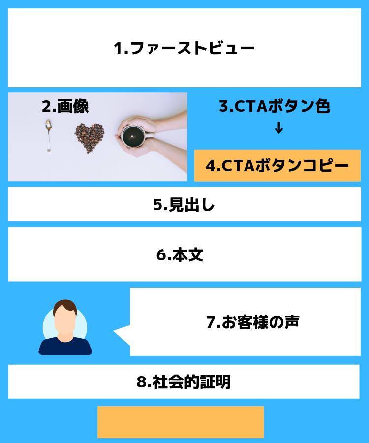 A/Bテストの項目