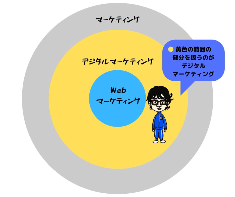 デジタルマーケティングの範囲