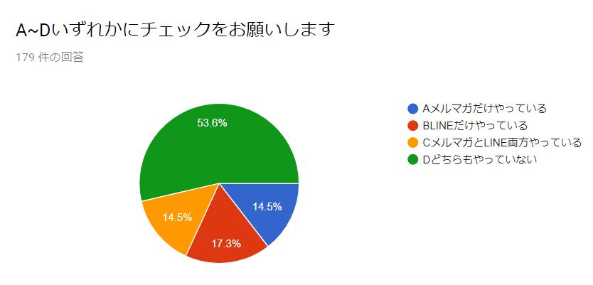 メルマガ・LINEの運用率