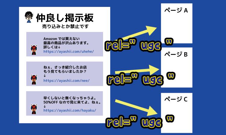 "rel=""ugc""を付ける場合"