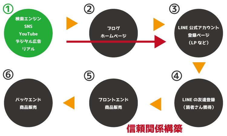 LINE集客1