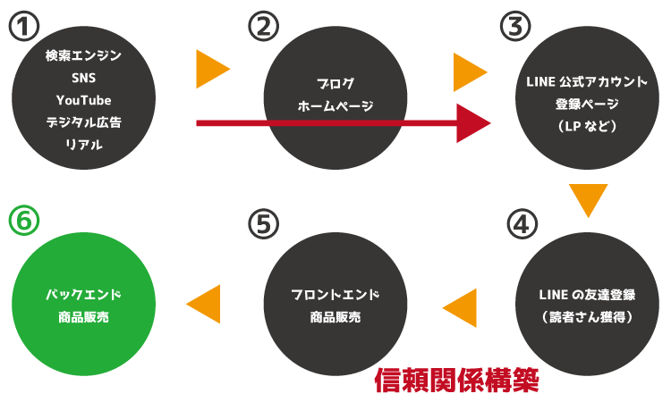 LINE全体像6