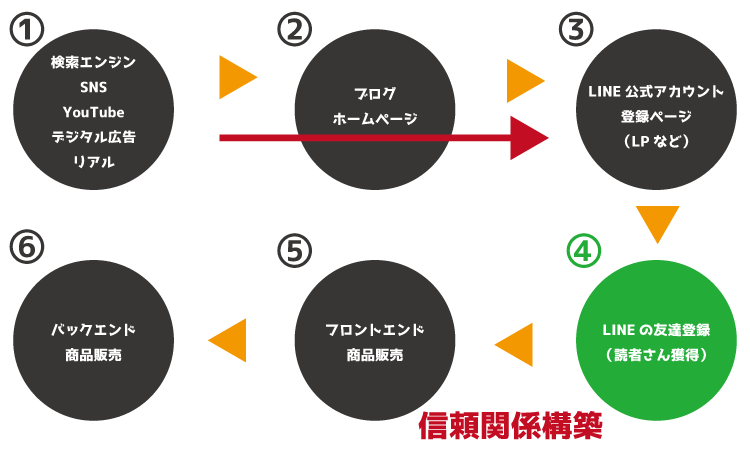 LINE全体像4