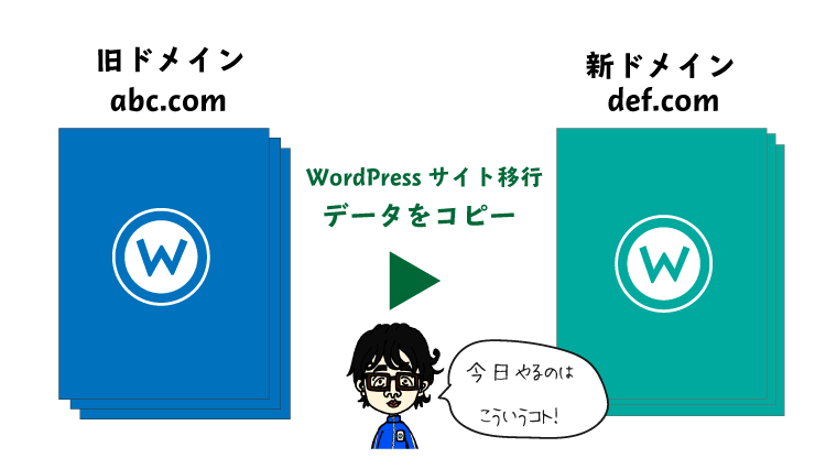 WordPress移行