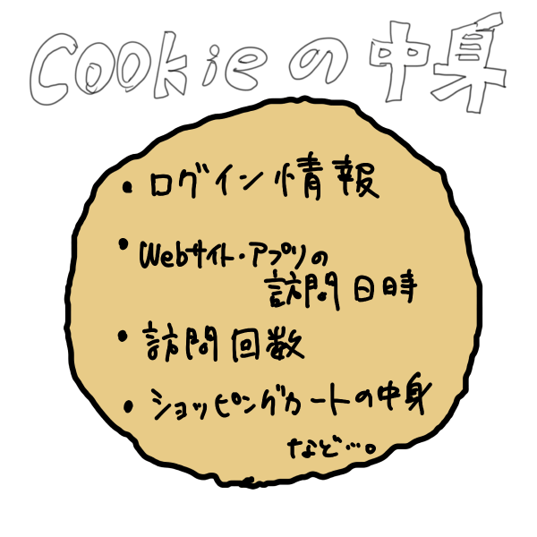 cookieの中身