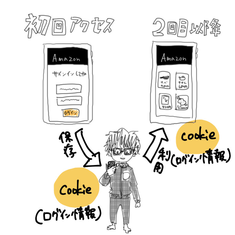 cookieのイメージ