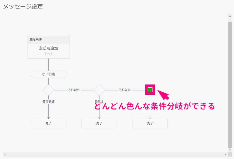 LINE公式アカウントステップ配信使い方