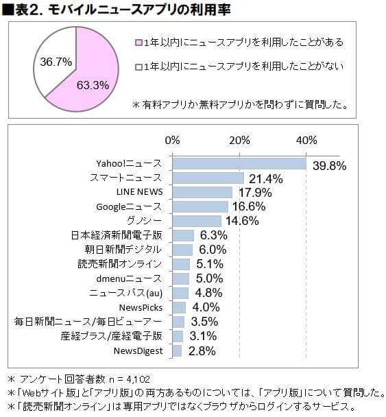 モバイルニュースアプリ使用率(2020年)